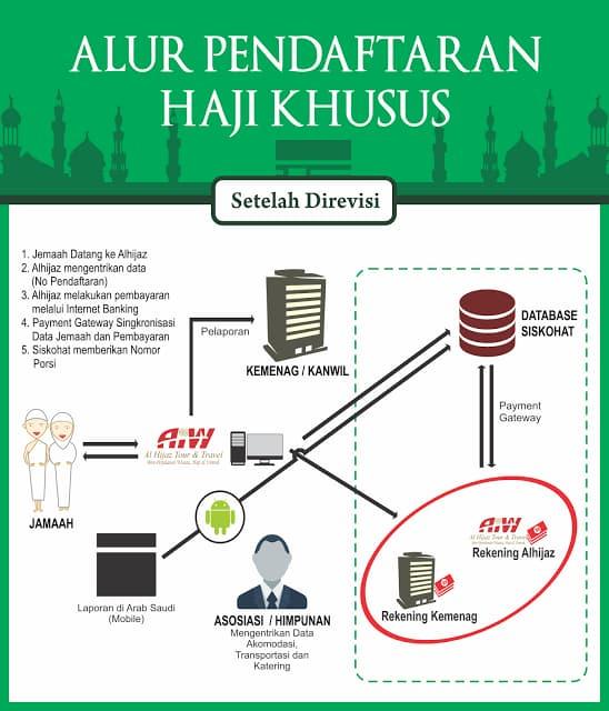 pendaftaran haji alhijaz